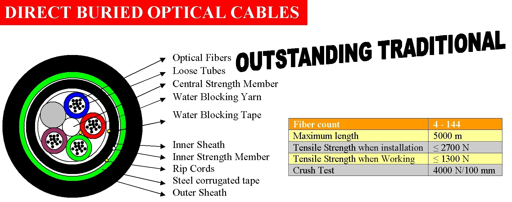DIRECT BURIED OPTICAL CABLES